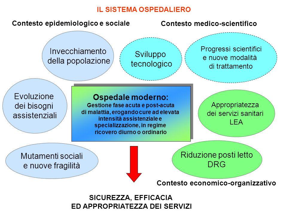 Ospedale moderno: Gestione fase acuta e post-acuta di malattia, erogando cure ad elevata intensità assistenziale e specializzazione, in regime ricover