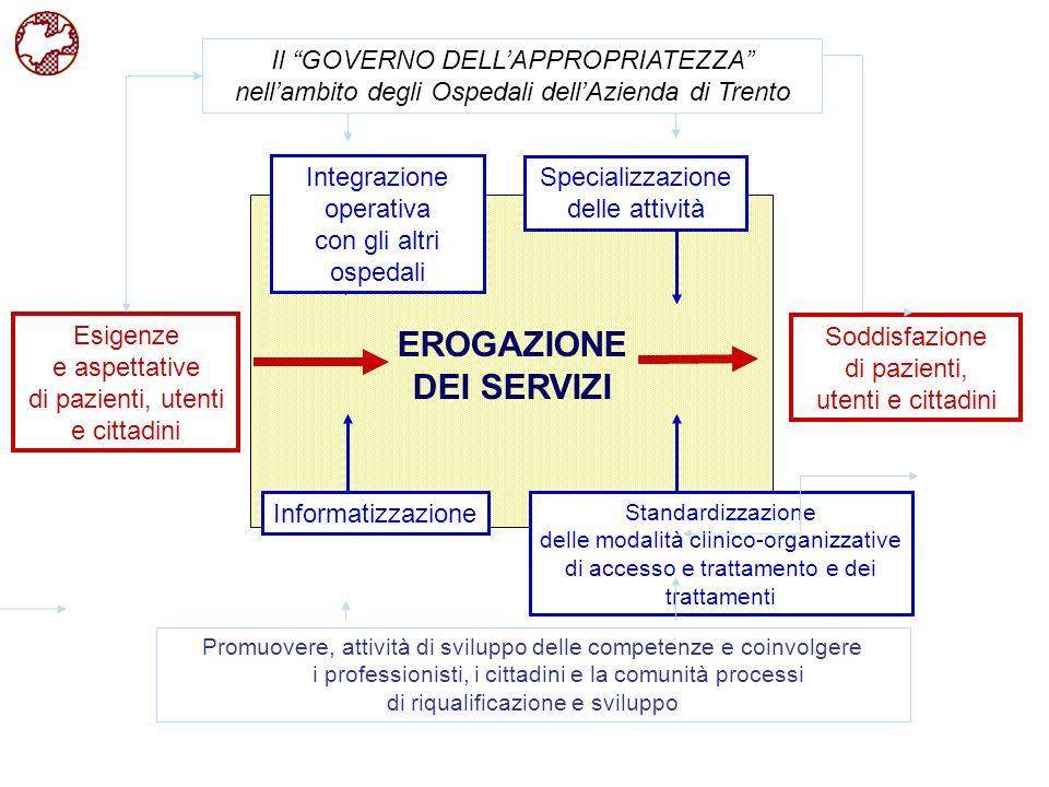 Esigenze e aspettative di pazienti, utenti e cittadini Soddisfazione di pazienti, utenti e cittadini EROGAZIONE DEI SERVIZI Standardizzazione delle mo
