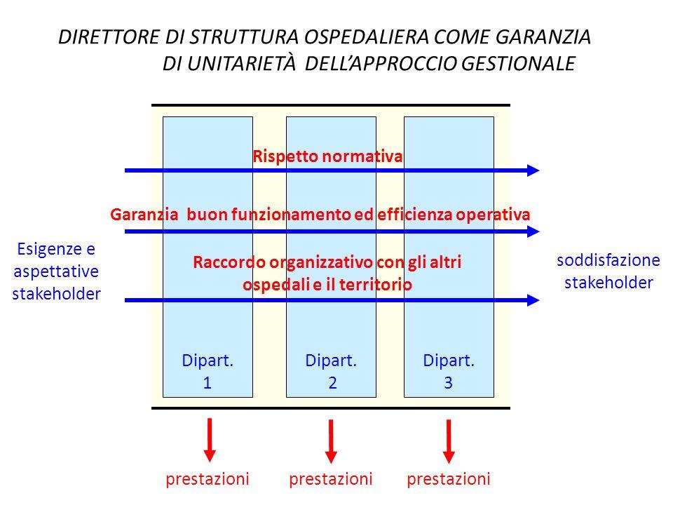 DIRETTORE DI STRUTTURA OSPEDALIERA COME GARANZIA DI UNITARIETÀ DELLAPPROCCIO GESTIONALE Esigenze e aspettative stakeholder soddisfazione stakeholder D