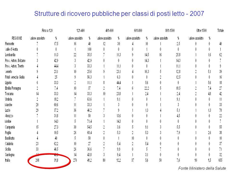 Strutture di ricovero pubbliche per classi di posti letto - 2007 Fonte Ministero della Salute