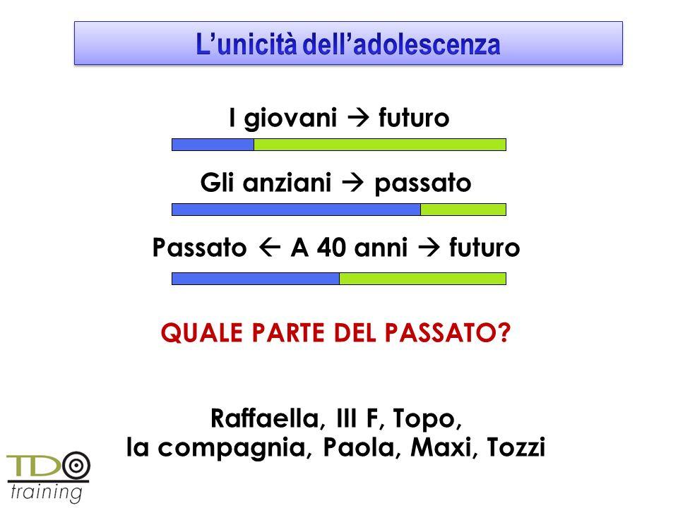 I giovani futuro Gli anziani passato Passato A 40 anni futuro QUALE PARTE DEL PASSATO? Raffaella, III F, Topo, la compagnia, Paola, Maxi, Tozzi