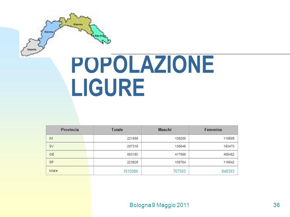 Bologna 9 Maggio 201136 POPOLAZIONE LIGURE ProvinciaTotaleMaschiFemmine IM221885106286115599 SV287315136845150470 GE883180417698465482 SP223606106764116842 totale 1615986767593848393