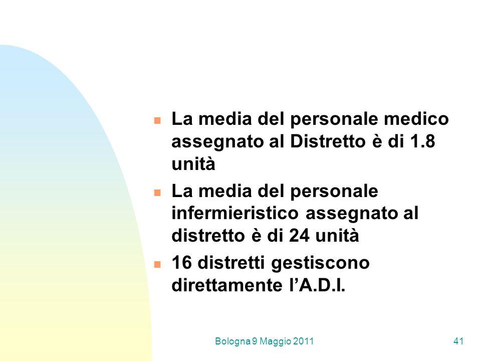 Bologna 9 Maggio 201141 La media del personale medico assegnato al Distretto è di 1.8 unità La media del personale infermieristico assegnato al distretto è di 24 unità 16 distretti gestiscono direttamente lA.D.I.