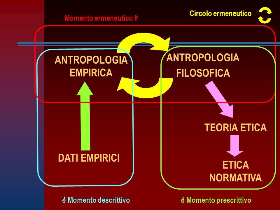 TEORIA ETICA DATI EMPIRICI ETICA NORMATIVA ANTROPOLOGIA FILOSOFICA Momento descrittivo Momento ermeneutico Momento prescrittivo Circolo ermeneutico ANTROPOLOGIA EMPIRICA