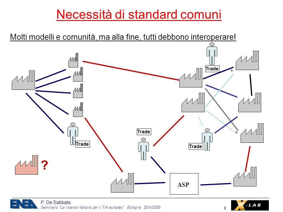 P. De Sabbata Seminario La ricerca italiana per il T/A europeo Bologna 26/4/2005 8 ASP Trade .