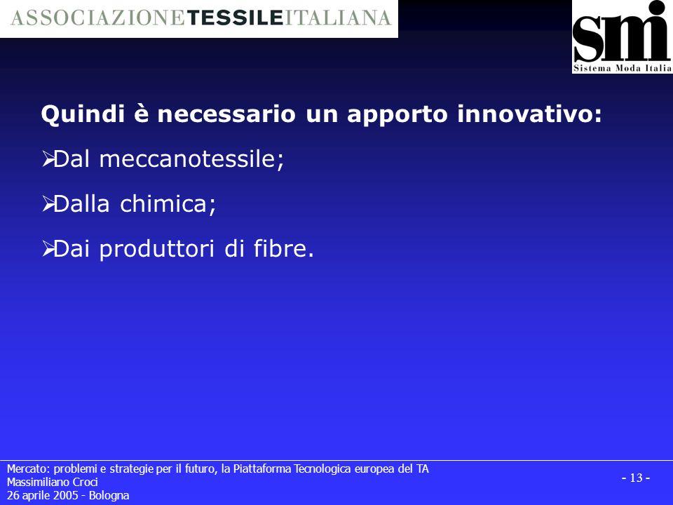Mercato: problemi e strategie per il futuro, la Piattaforma Tecnologica europea del TA Massimiliano Croci 26 aprile 2005 - Bologna - 13 - Quindi è necessario un apporto innovativo: Dal meccanotessile; Dalla chimica; Dai produttori di fibre.