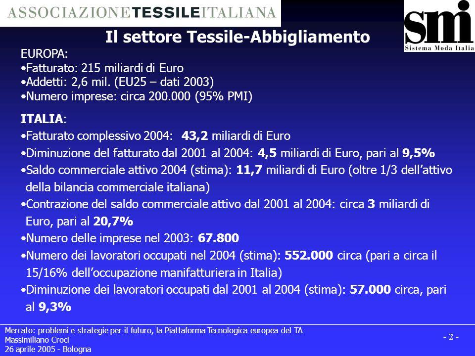 Mercato: problemi e strategie per il futuro, la Piattaforma Tecnologica europea del TA Massimiliano Croci 26 aprile 2005 - Bologna - 2 - Il settore Tessile-Abbigliamento EUROPA: Fatturato: 215 miliardi di Euro Addetti: 2,6 mil.