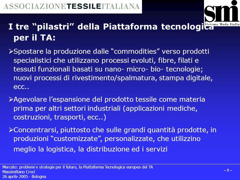Mercato: problemi e strategie per il futuro, la Piattaforma Tecnologica europea del TA Massimiliano Croci 26 aprile 2005 - Bologna - 10 - Political Mirror Group EC & Member States
