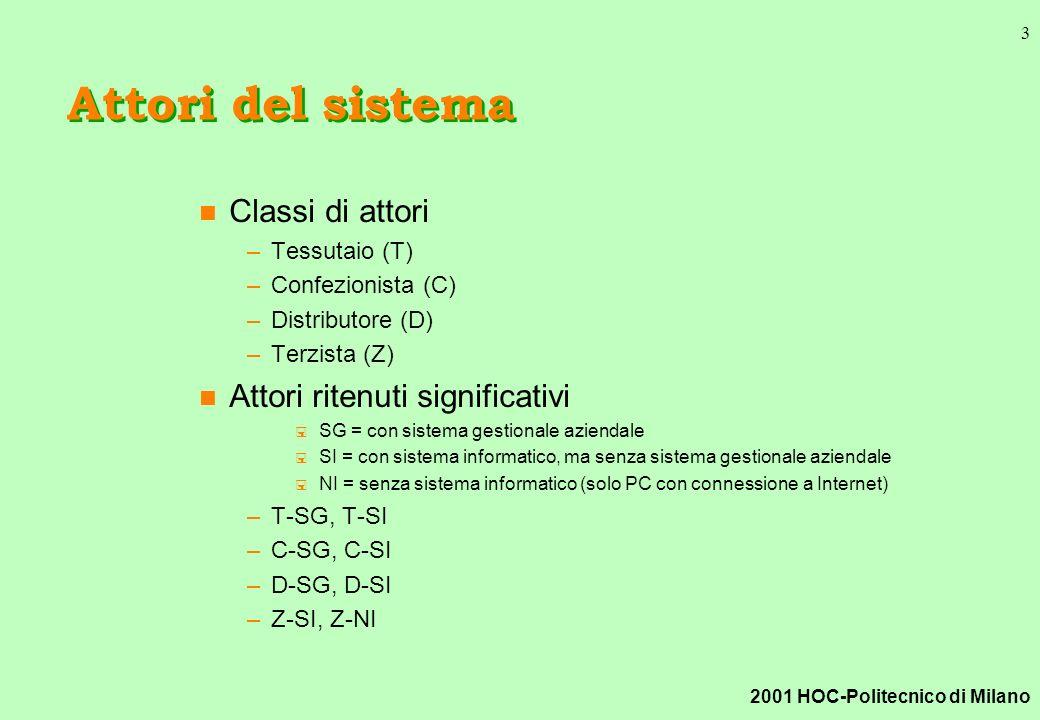 2001 HOC-Politecnico di Milano 3 Attori del sistema n Classi di attori –Tessutaio (T) –Confezionista (C) –Distributore (D) –Terzista (Z) n Attori ritenuti significativi < SG = con sistema gestionale aziendale < SI = con sistema informatico, ma senza sistema gestionale aziendale < NI = senza sistema informatico (solo PC con connessione a Internet) –T-SG, T-SI –C-SG, C-SI –D-SG, D-SI –Z-SI, Z-NI