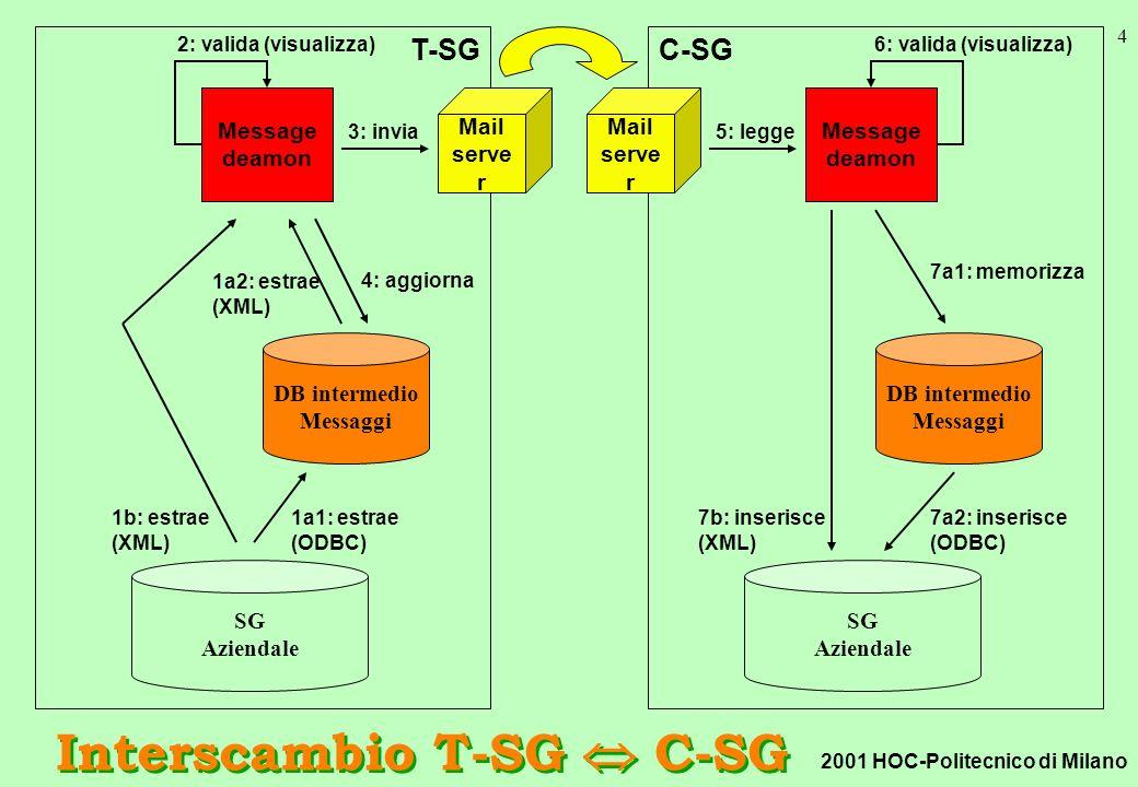 2001 HOC-Politecnico di Milano 4 T-SG Interscambio T-SG C-SG SG Aziendale DB intermedio Messaggi Mail serve r Message deamon 1a1: estrae (ODBC) 1b: estrae (XML) 3: invia C-SG SG Aziendale DB intermedio Messaggi Message deamon Mail serve r 5: legge 7a1: memorizza 7a2: inserisce (ODBC) 7b: inserisce (XML) 2: valida (visualizza)6: valida (visualizza) 1a2: estrae (XML) 4: aggiorna