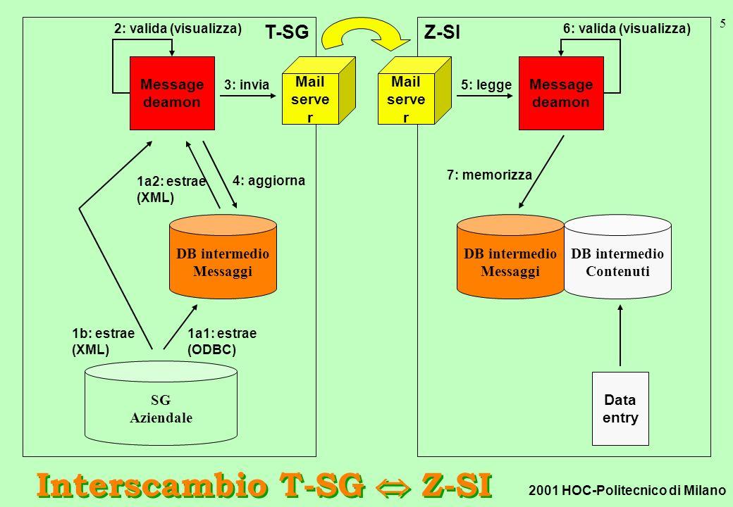2001 HOC-Politecnico di Milano 5 T-SG Interscambio T-SG Z-SI Mail serve r Z-SI DB intermedio Messaggi Message deamon Mail serve r 5: legge 7: memorizza Data entry DB intermedio Contenuti 6: valida (visualizza) SG Aziendale DB intermedio Messaggi Message deamon 1a1: estrae (ODBC) 1b: estrae (XML) 3: invia 2: valida (visualizza) 1a2: estrae (XML) 4: aggiorna