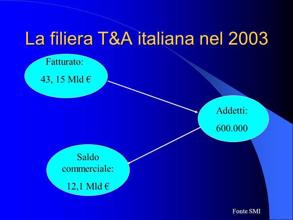 La filiera T&A italiana nel 2003 Fatturato: 43, 15 Mld Addetti: 600.000 Saldo commerciale: 12,1 Mld Fonte SMI
