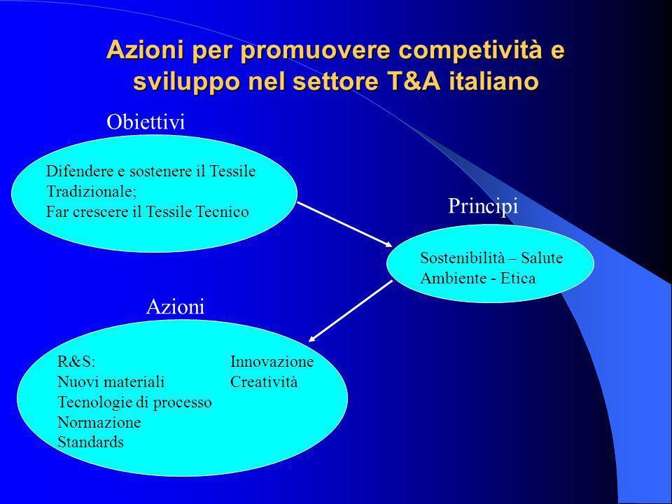 Azioni per promuovere competività e sviluppo nel settore T&A italiano Difendere e sostenere il Tessile Tradizionale; Far crescere il Tessile Tecnico S