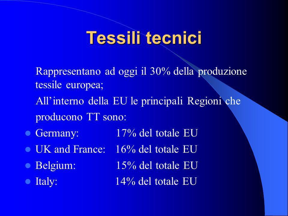 Tessili tecnici Rappresentano ad oggi il 30% della produzione tessile europea; Allinterno della EU le principali Regioni che producono TT sono: German
