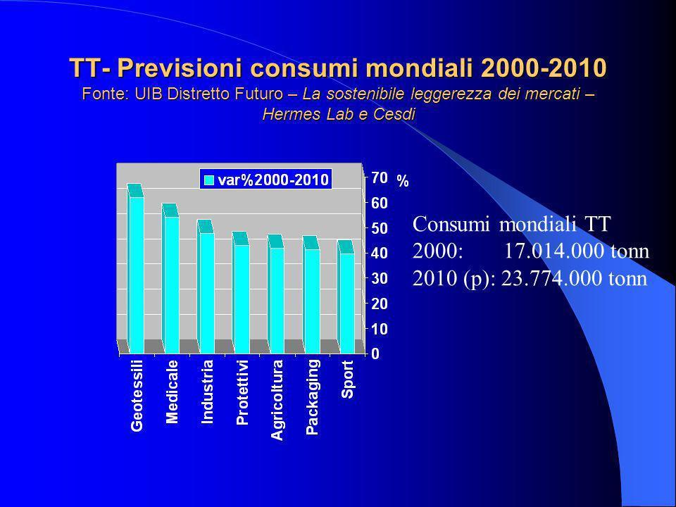 TT- Previsioni consumi mondiali 2000-2010 Fonte: UIB Distretto Futuro – La sostenibile leggerezza dei mercati – Hermes Lab e Cesdi Consumi mondiali TT