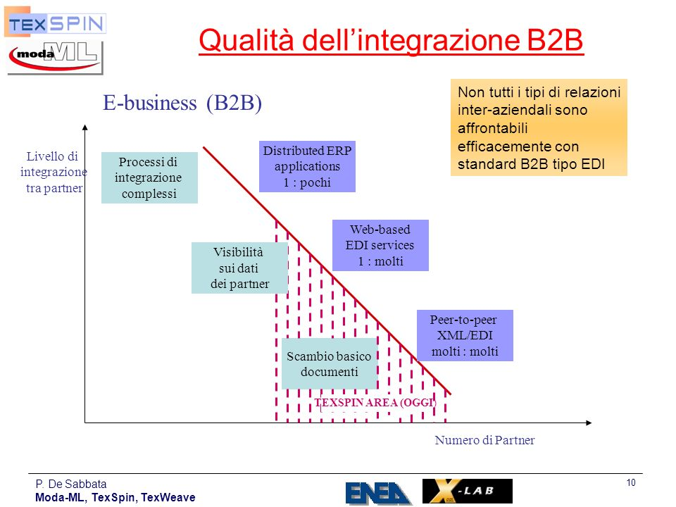 P. De Sabbata Moda-ML, TexSpin, TexWeave 10 Processi di integrazione complessi Scambio basico documenti Distributed ERP applications 1 : pochi Web-bas