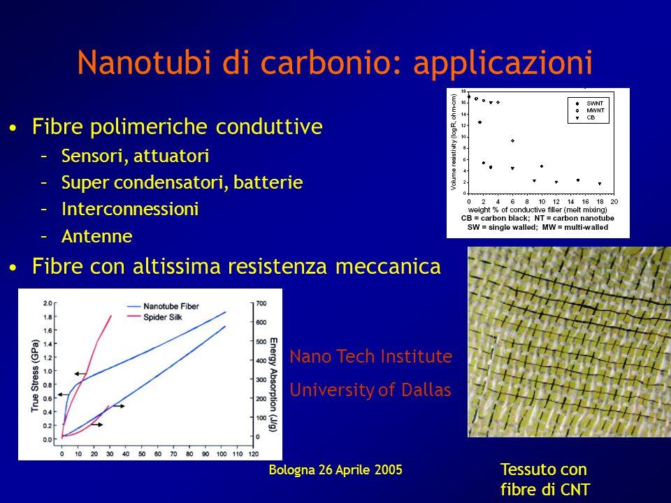 Bologna 26 Aprile 2005 Nanotubi di carbonio: applicazioni Fibre polimeriche conduttive –Sensori, attuatori –Super condensatori, batterie –Interconness