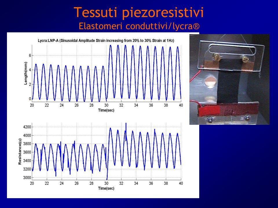Bologna 26 Aprile 2005 Tessuti piezoresistivi Elastomeri conduttivi/lycra®