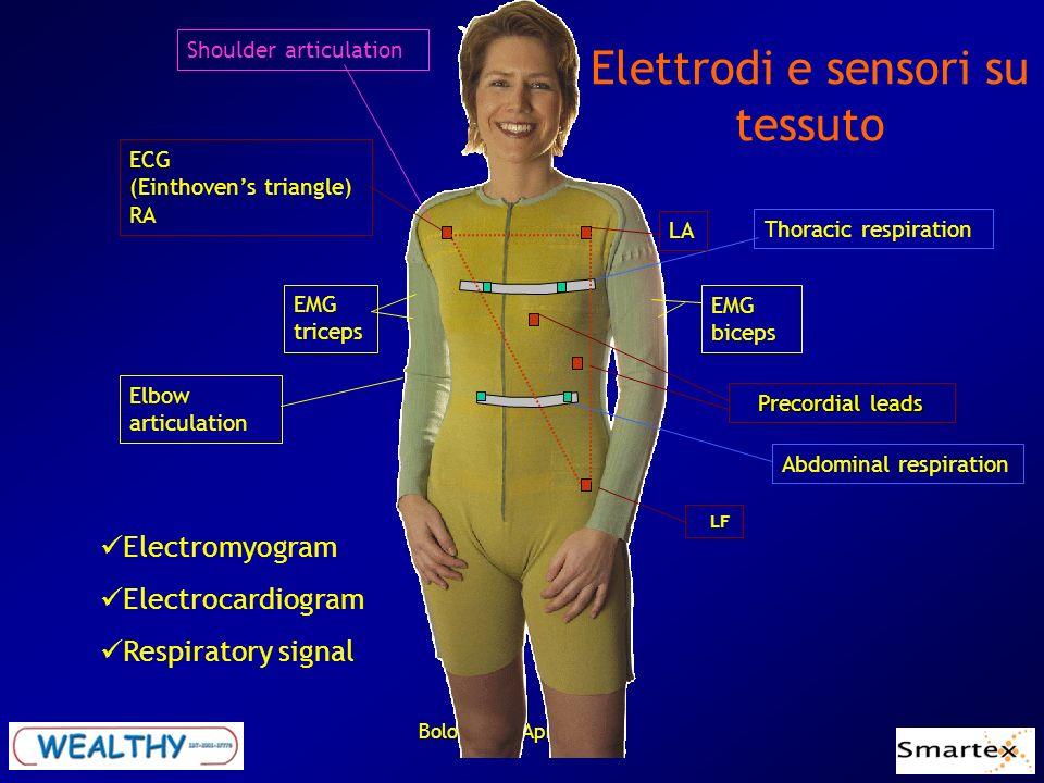 Bologna 26 Aprile 2005 Elettrodi e sensori su tessuto Thoracic respiration Abdominal respiration Elbow articulation Shoulder articulation EMG triceps