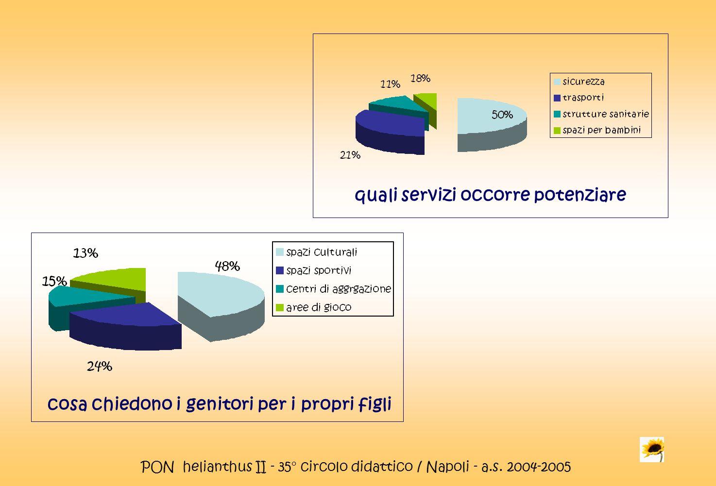 PON helianthus II - 35° circolo didattico / Napoli - a.s. 2004-2005 cosa chiedono i genitori per i propri figli quali servizi occorre potenziare