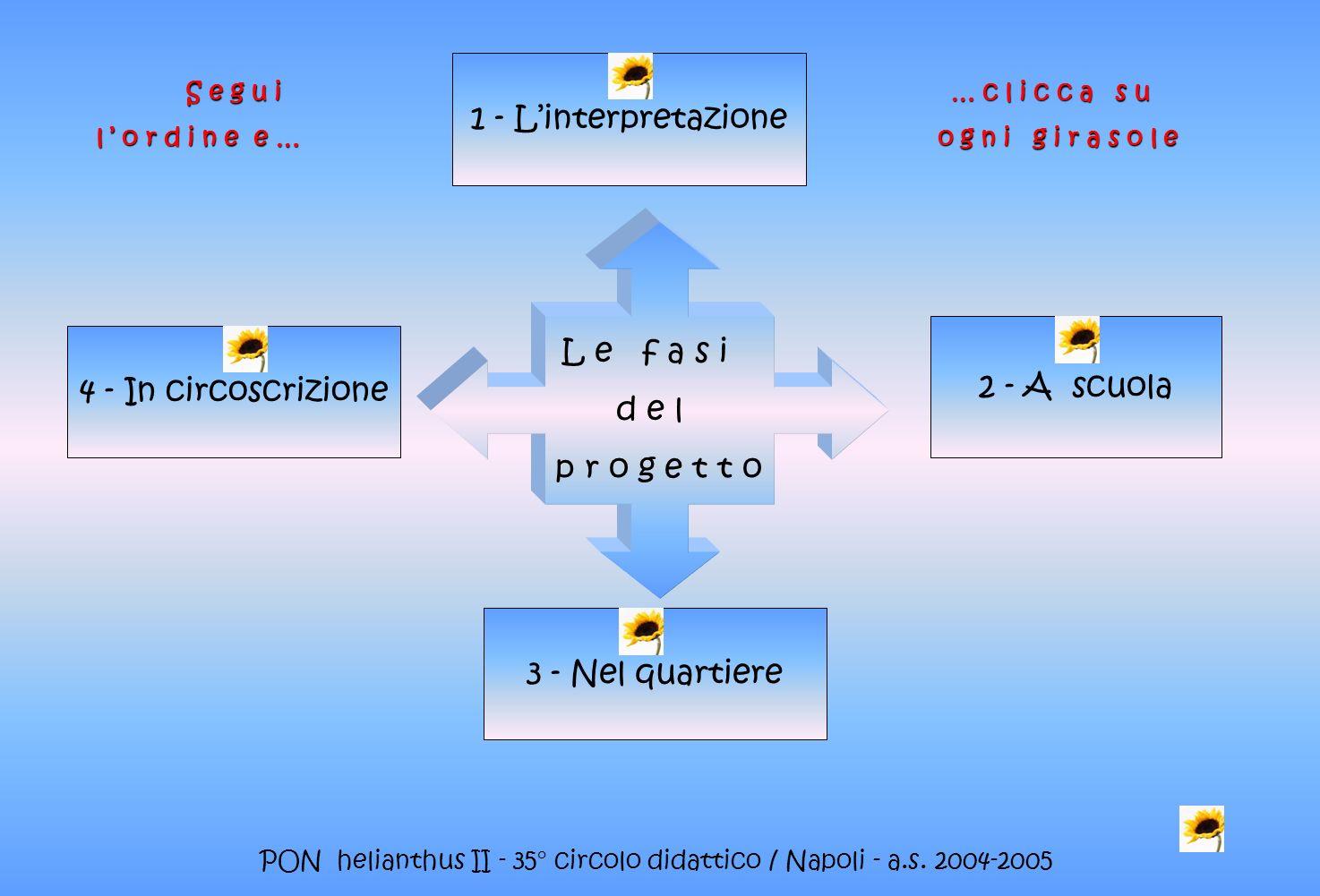 PON helianthus II - 35° circolo didattico / Napoli - a.s. 2004-2005 1 - Linterpretazione 2 - A scuola 3 - Nel quartiere 4 - In circoscrizione L e f a