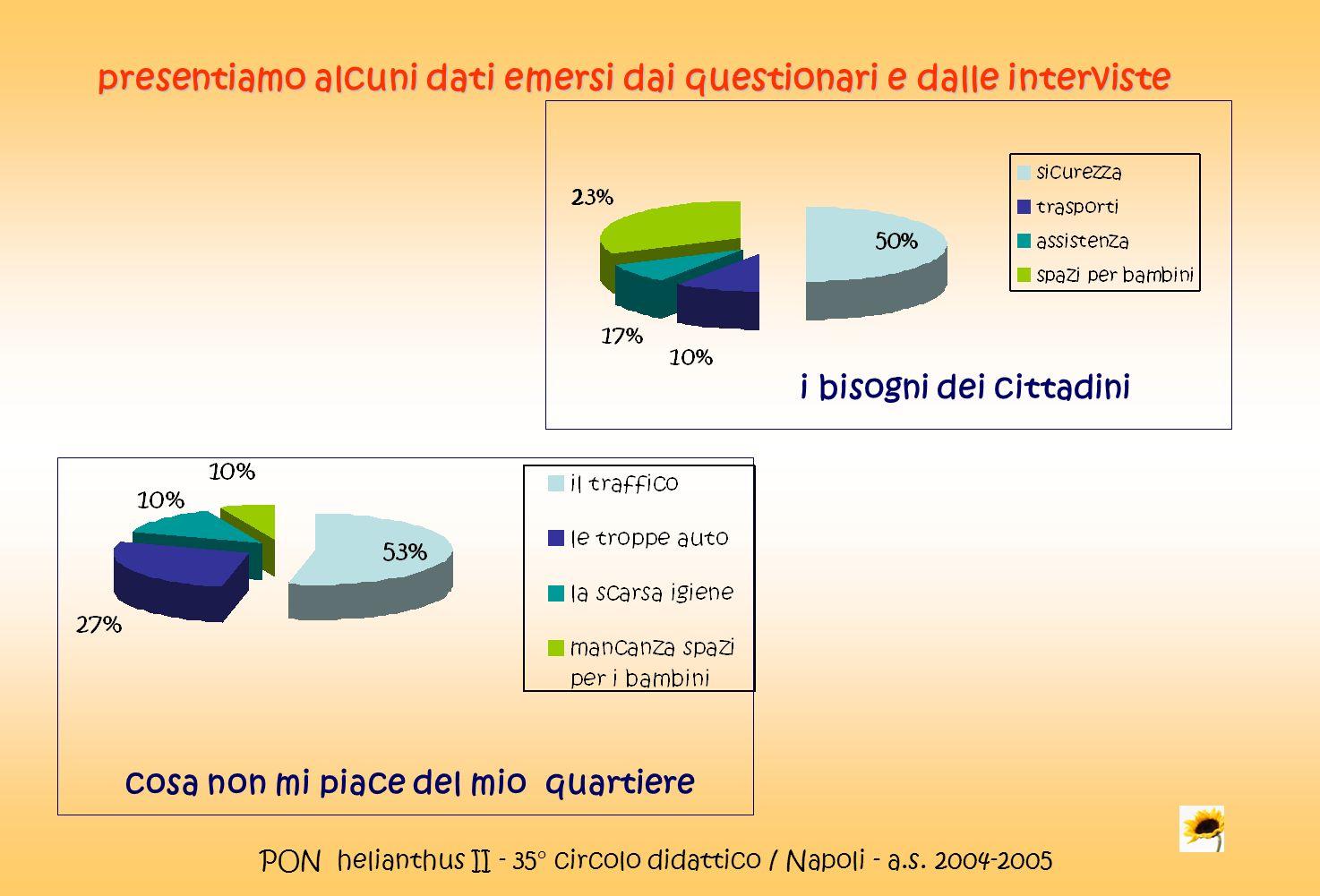 PON helianthus II - 35° circolo didattico / Napoli - a.s. 2004-2005 presentiamo alcuni dati emersi dai questionari e dalle interviste cosa non mi piac