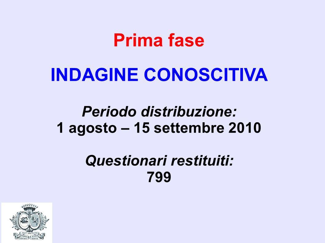 Prima fase INDAGINE CONOSCITIVA Periodo distribuzione: 1 agosto – 15 settembre 2010 Questionari restituiti: 799