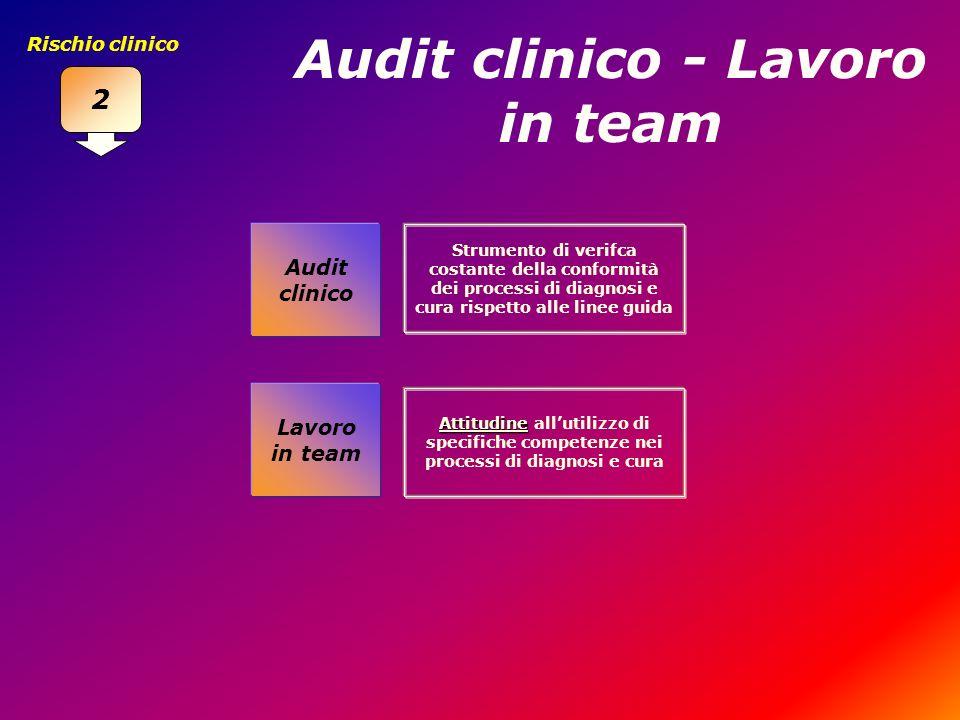 Audit clinico - Lavoro in team Lavoro in team Audit clinico Strumento di verifca costante della conformità dei processi di diagnosi e cura rispetto al