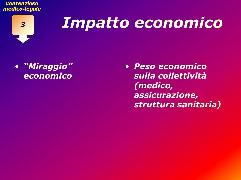 Impatto economico Miraggio economico Peso economico sulla collettività (medico, assicurazione, struttura sanitaria) 3 Contenzioso medico-legale