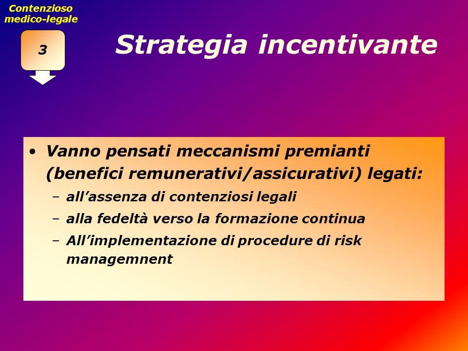 Strategia incentivante Vanno pensati meccanismi premianti (benefici remunerativi/assicurativi) legati: –allassenza di contenziosi legali –alla fedeltà