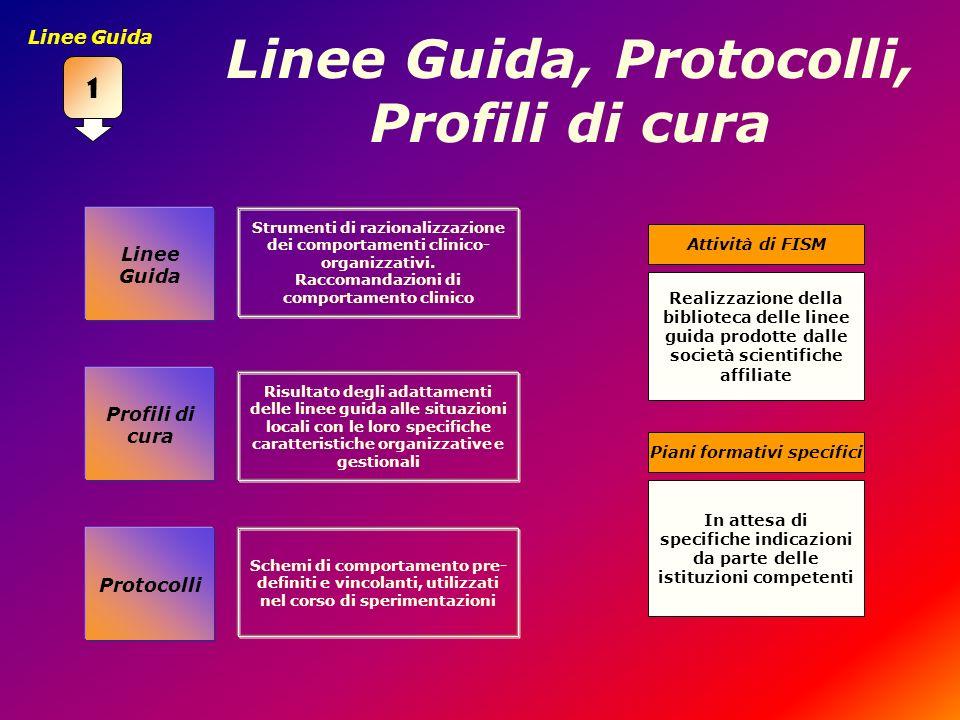 Linee Guida, Protocolli, Profili di cura Profili di cura Protocolli Linee Guida Strumenti di razionalizzazione dei comportamenti clinico- organizzativ