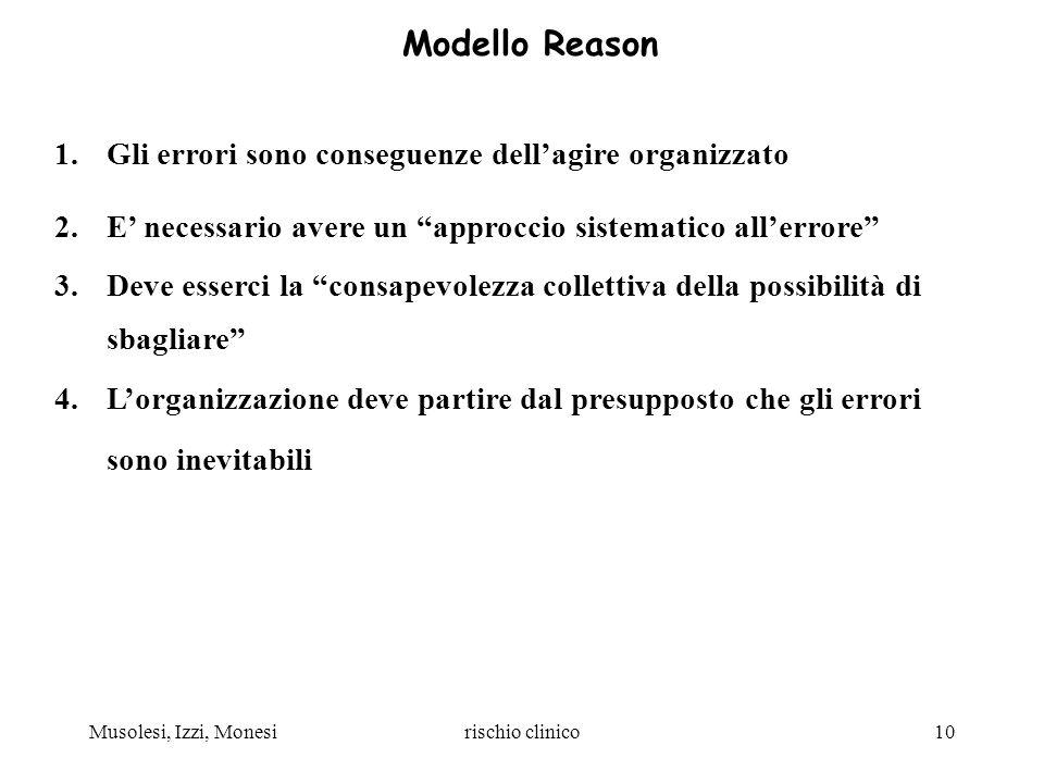 Musolesi, Izzi, Monesirischio clinico10 Modello Reason 1.Gli errori sono conseguenze dellagire organizzato 2.E necessario avere un approccio sistemati