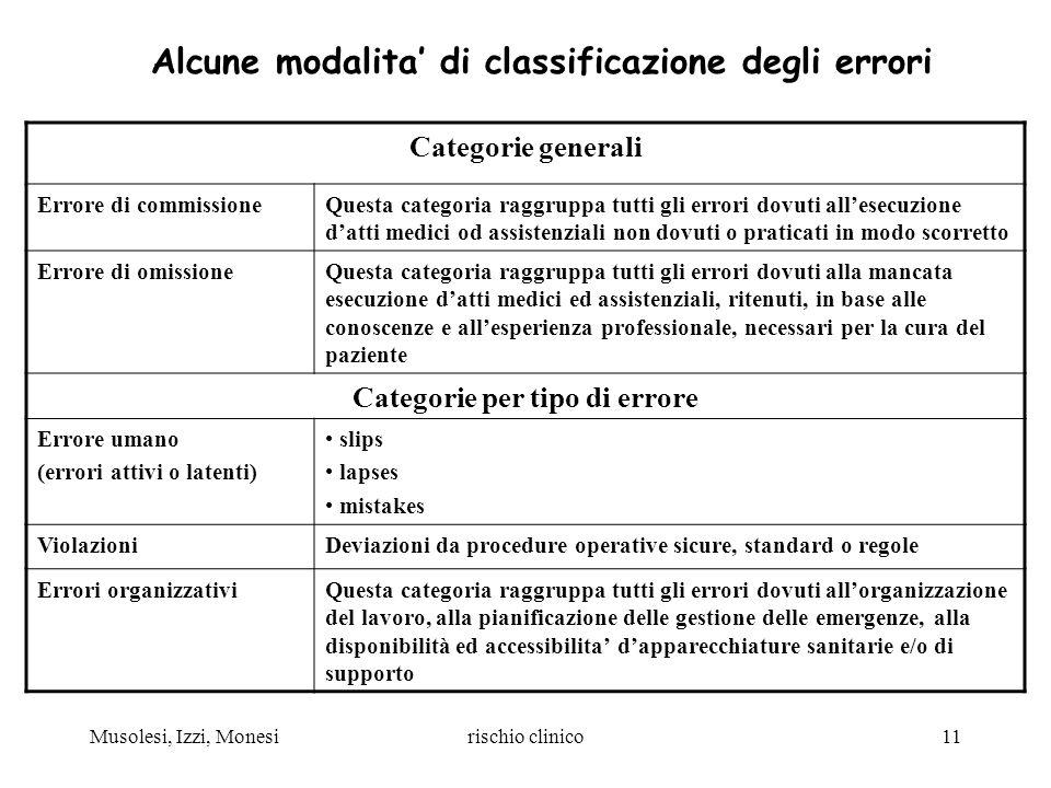 Musolesi, Izzi, Monesirischio clinico11 Alcune modalita di classificazione degli errori Categorie generali Errore di commissioneQuesta categoria raggr