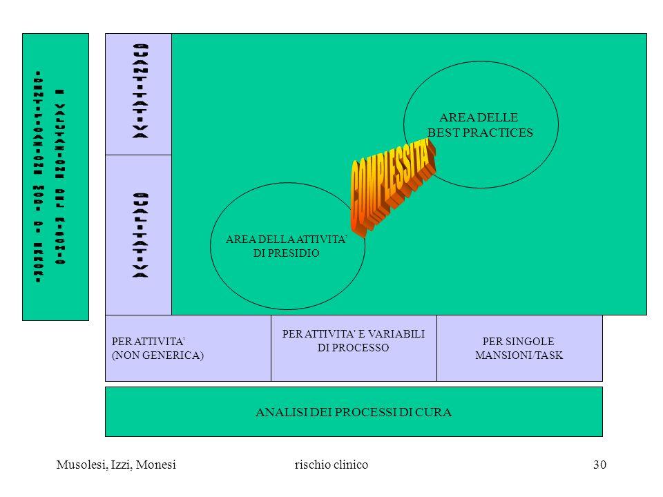 Musolesi, Izzi, Monesirischio clinico30 AREA DELLA ATTIVITA DI PRESIDIO AREA DELLE BEST PRACTICES PER SINGOLE MANSIONI/TASK PER ATTIVITA (NON GENERICA