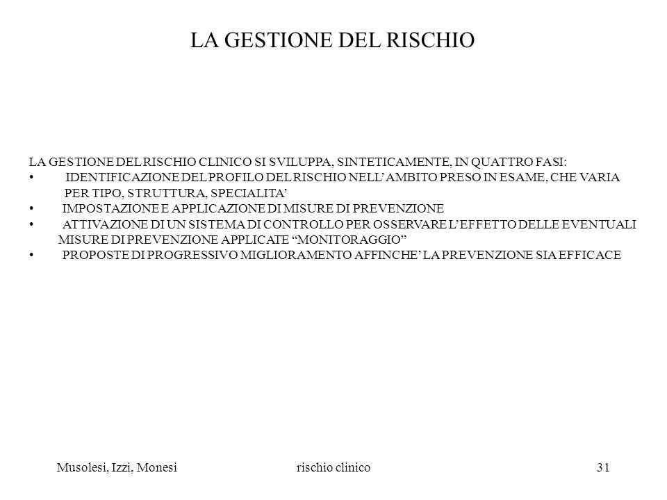 Musolesi, Izzi, Monesirischio clinico31 LA GESTIONE DEL RISCHIO LA GESTIONE DEL RISCHIO CLINICO SI SVILUPPA, SINTETICAMENTE, IN QUATTRO FASI: IDENTIFI
