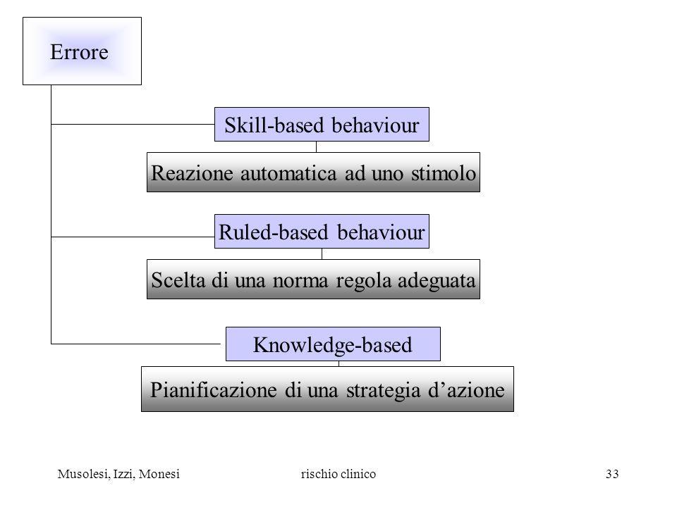 Musolesi, Izzi, Monesirischio clinico33 Errore Skill-based behaviour Reazione automatica ad uno stimolo Ruled-based behaviour Scelta di una norma rego