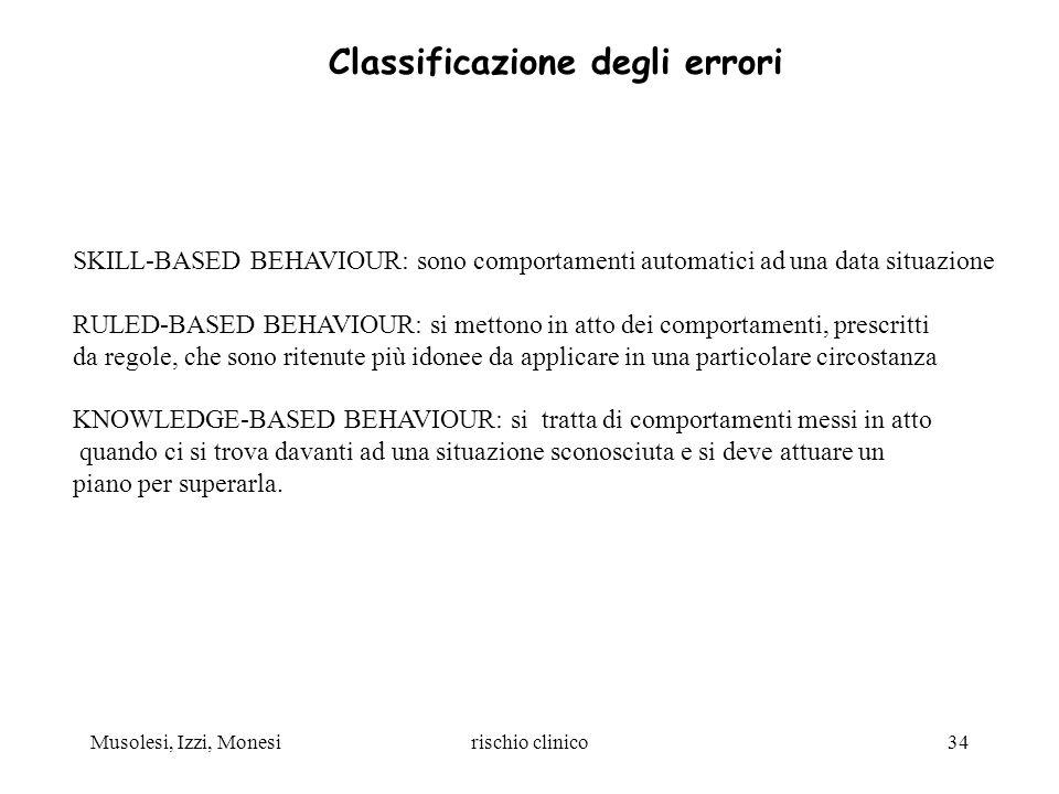 Musolesi, Izzi, Monesirischio clinico34 Classificazione degli errori SKILL-BASED BEHAVIOUR: sono comportamenti automatici ad una data situazione RULED
