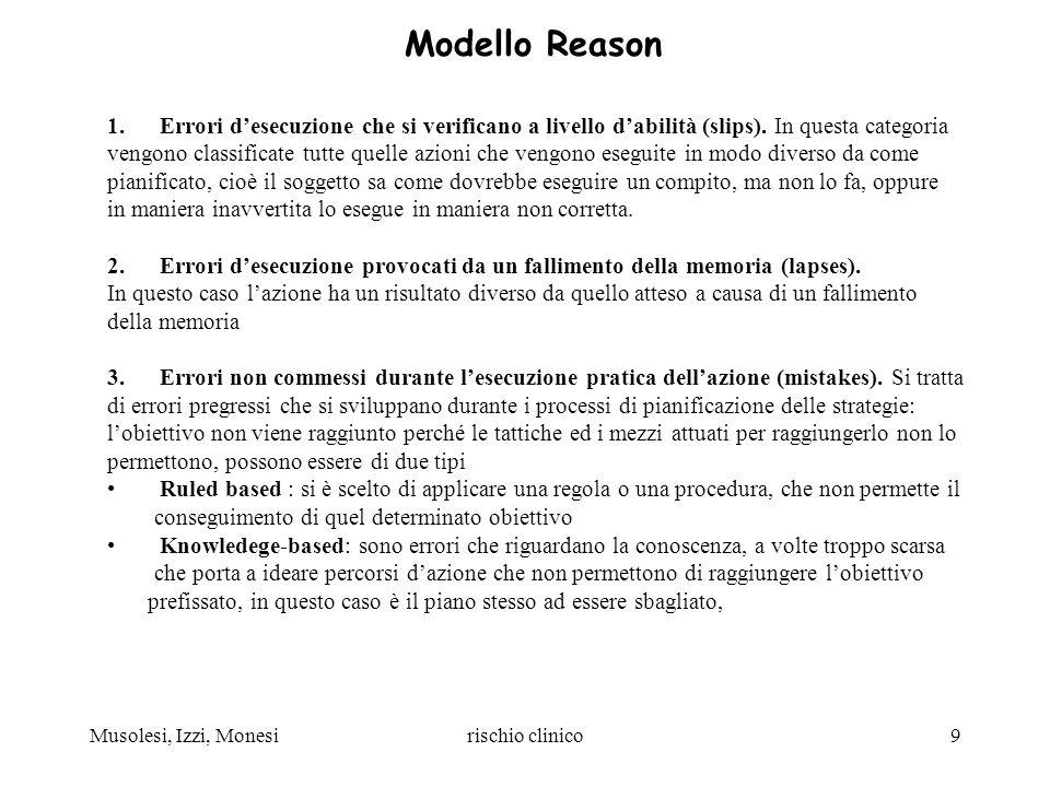 Musolesi, Izzi, Monesirischio clinico9 Modello Reason 1.Errori desecuzione che si verificano a livello dabilità (slips). In questa categoria vengono c