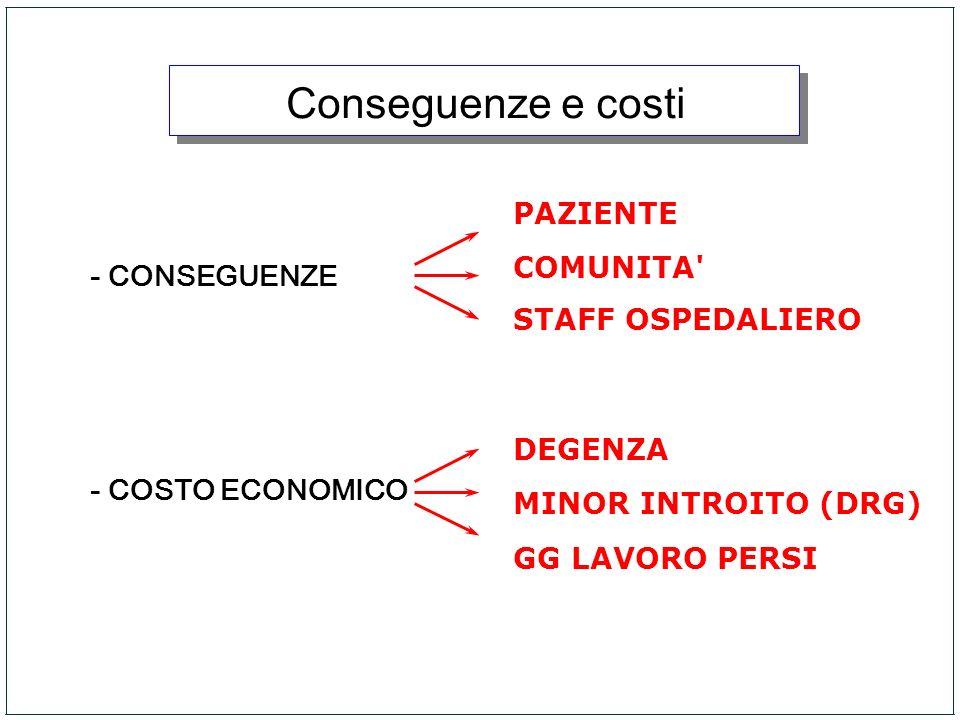 Conseguenze e costi - CONSEGUENZE - COSTO ECONOMICO PAZIENTE COMUNITA' STAFF OSPEDALIERO DEGENZA MINOR INTROITO (DRG) GG LAVORO PERSI