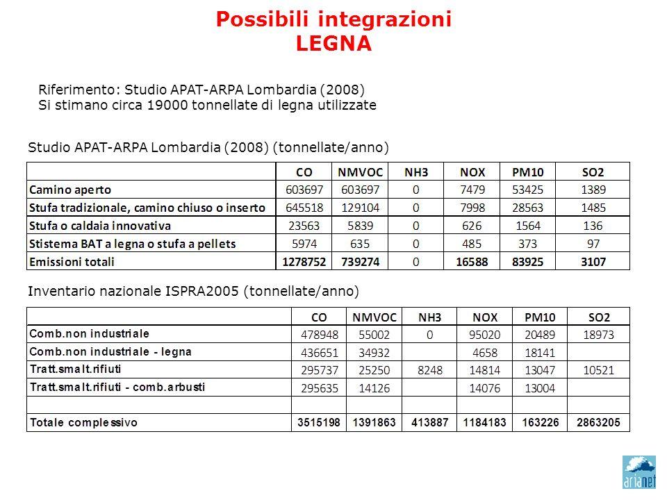 Possibili integrazioni LEGNA Studio APAT-ARPA Lombardia (2008) (tonnellate/anno) Inventario nazionale ISPRA2005 (tonnellate/anno) Riferimento: Studio APAT-ARPA Lombardia (2008) Si stimano circa 19000 tonnellate di legna utilizzate