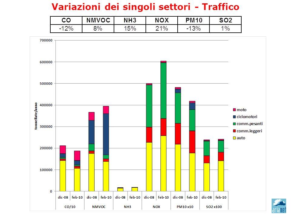 Variazioni dei singoli settori - Traffico