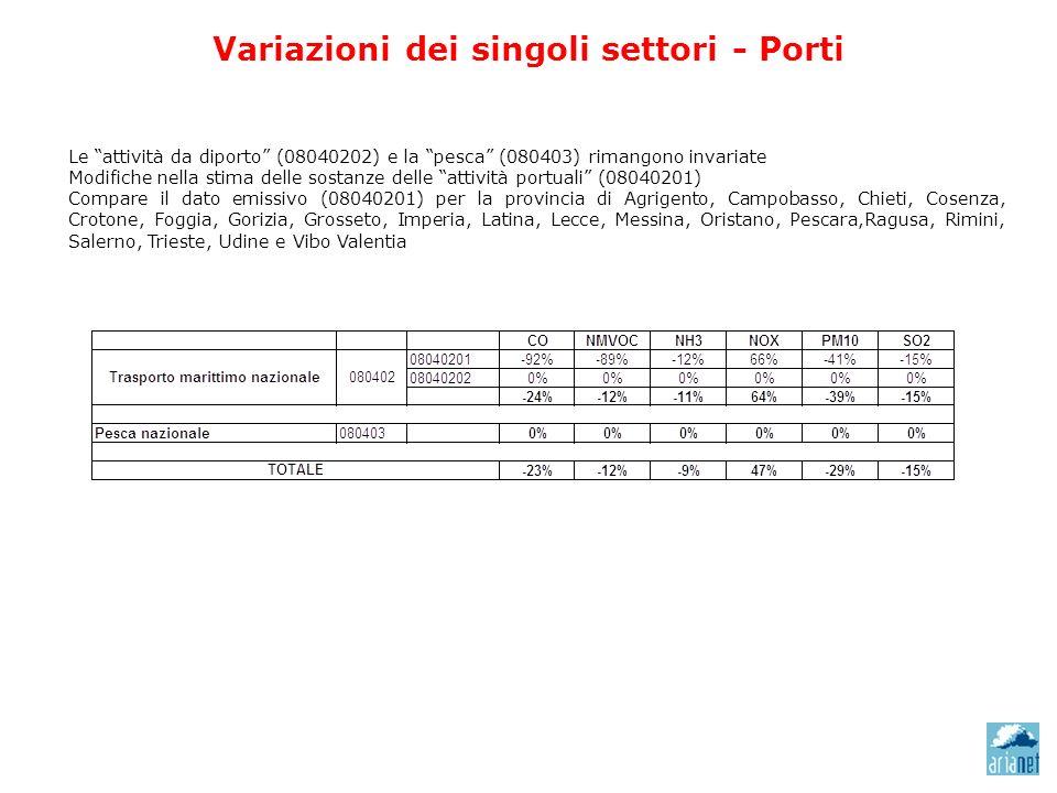 Variazioni dei singoli settori - Porti Le attività da diporto (08040202) e la pesca (080403) rimangono invariate Modifiche nella stima delle sostanze