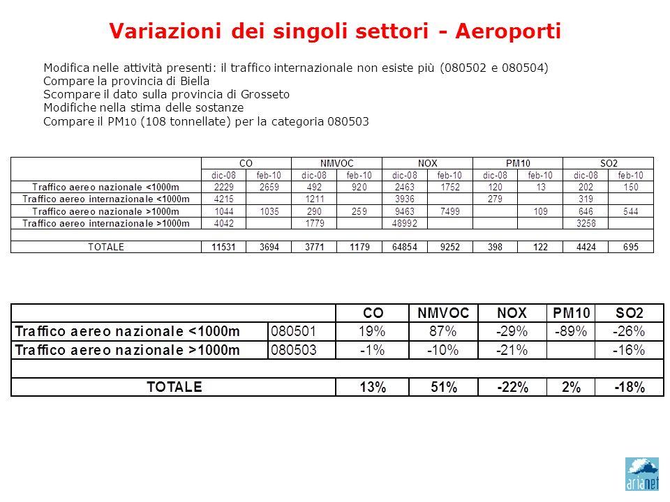Variazioni dei singoli settori - Aeroporti Modifica nelle attività presenti: il traffico internazionale non esiste più (080502 e 080504) Compare la pr