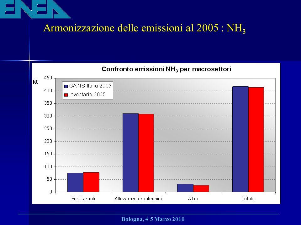 Bologna, 4-5 Marzo 2010 Armonizzazione delle emissioni al 2005 : NH 3