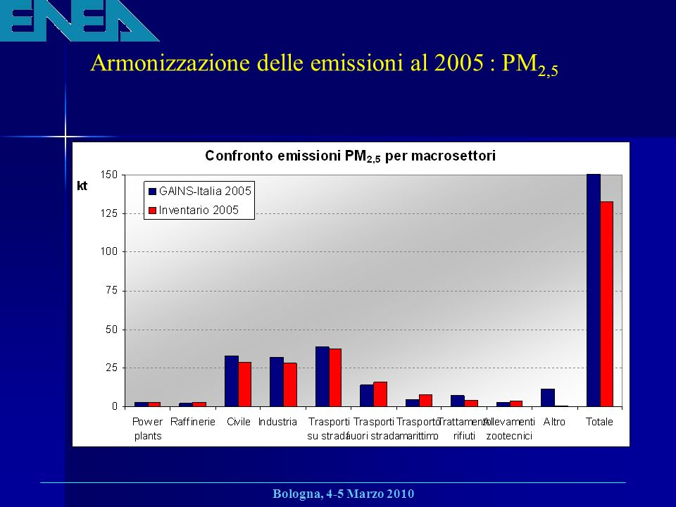 Bologna, 4-5 Marzo 2010 Armonizzazione delle emissioni al 2005 : PM 2,5