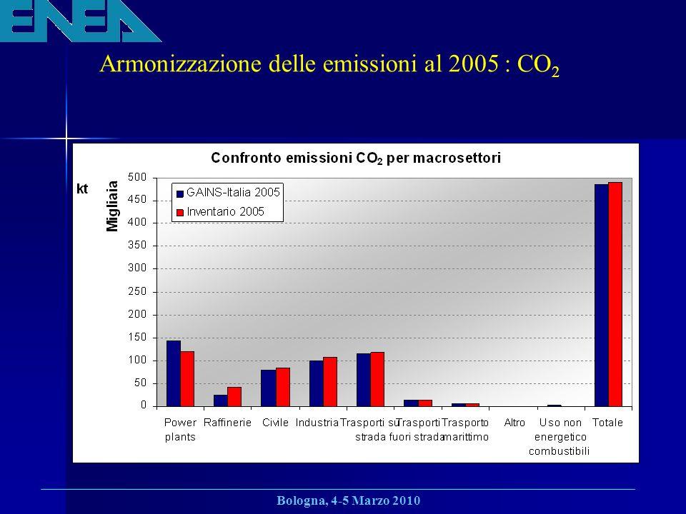 Bologna, 4-5 Marzo 2010 Armonizzazione delle emissioni al 2005 : CO 2
