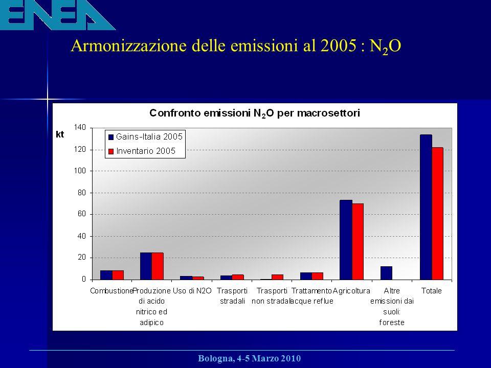 Bologna, 4-5 Marzo 2010 Armonizzazione delle emissioni al 2005 : N 2 O