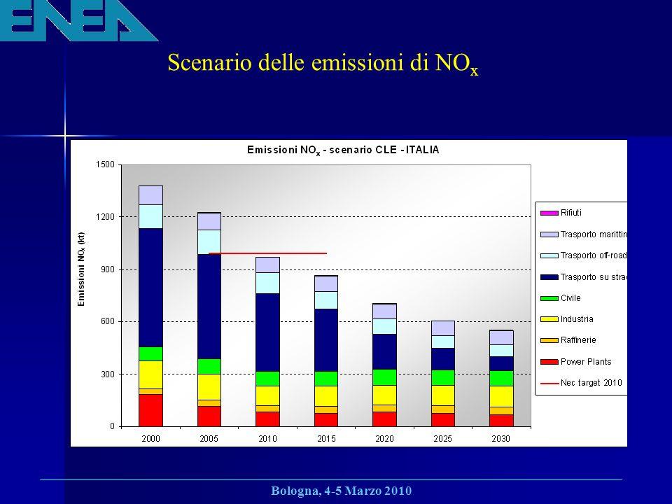 Bologna, 4-5 Marzo 2010 Scenario delle emissioni di NO x