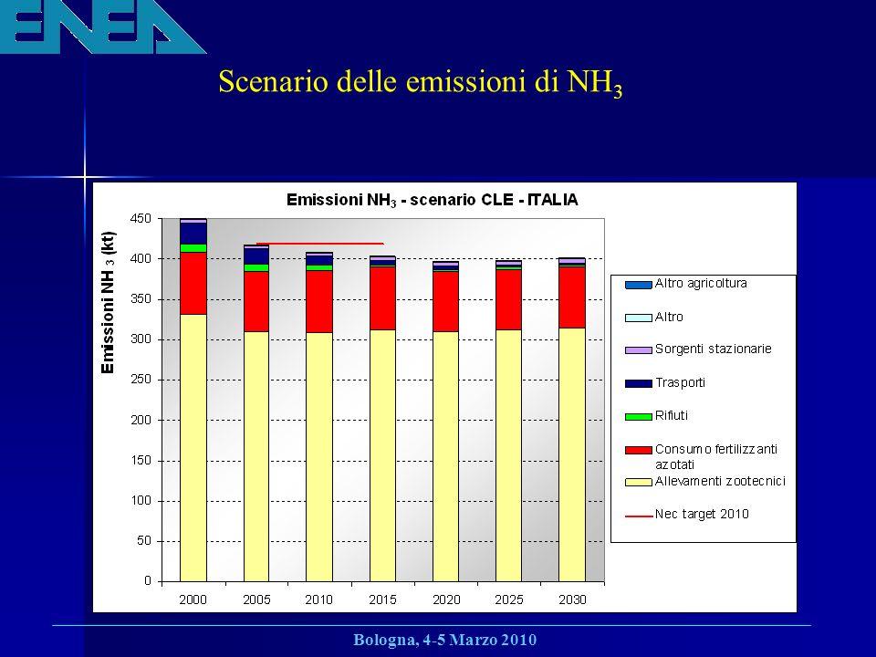 Bologna, 4-5 Marzo 2010 Scenario delle emissioni di NH 3