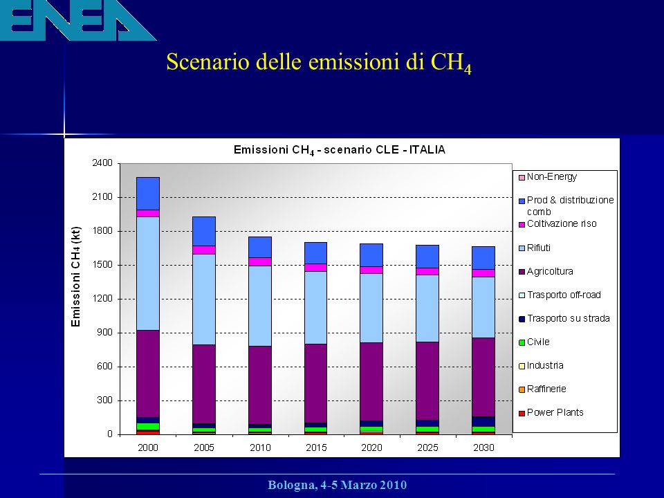 Bologna, 4-5 Marzo 2010 Scenario delle emissioni di CH 4